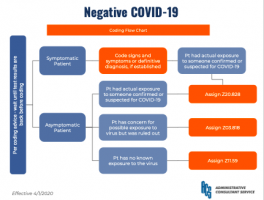ICD-10-CM COVID19 Flow Chart